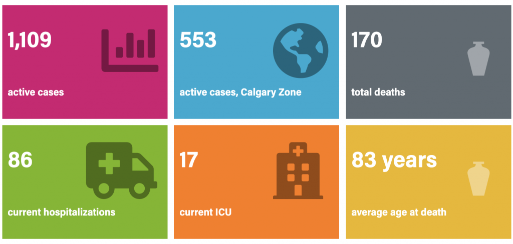 Alberta Leaps To 1 109 Active Covid 19 Cases Up From 859 In Three Days Jasper S Source For News Sports Arts Culture And More The Fitzhugh